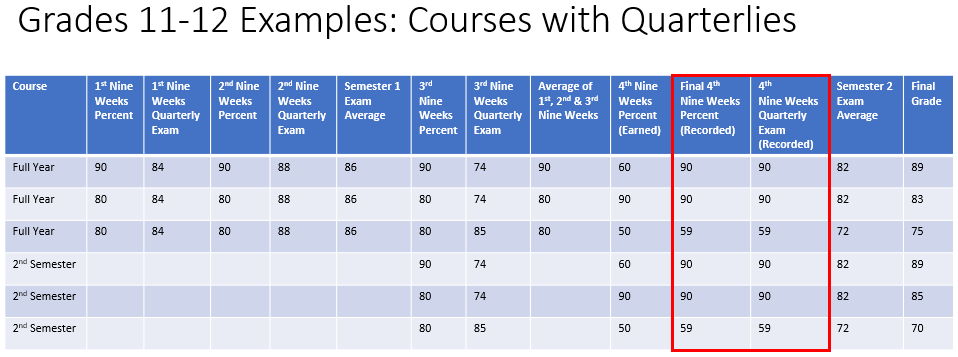 Grades 11-12 Examples Courses with Quarterlies